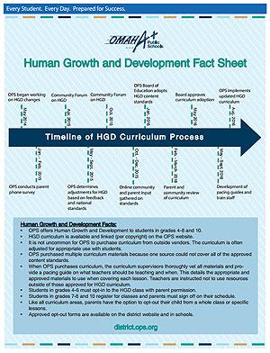 human growth and development 4 essay Introduction to human development/developmental psychology - duration: 57:40 principles of growth and development - duration: 20:01.